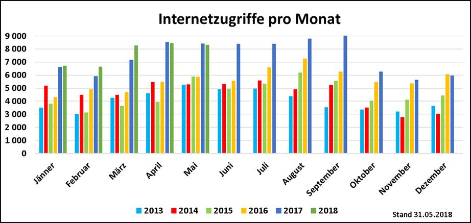 Internetzugriffe_05_2018