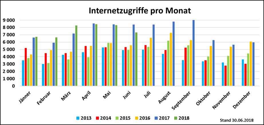 Internetzugriffe_06_2018