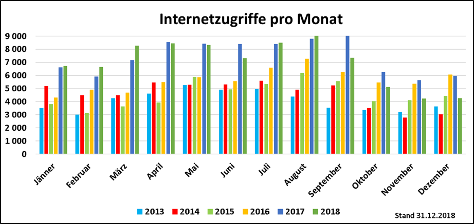 Internetzugriffe_12_2018